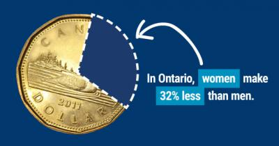 "Equal pay day graphic of a loonie with a chunk missing and text reading ""in Ontario, women make 32% less than men"""